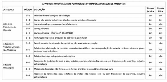 Cadastro-Tecnico-Federal-do-IBAMA
