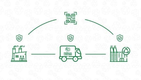 MMA-lança-novas-funcionalidades-no-sistema-que-reúne-informações-de-resíduos-sólidos